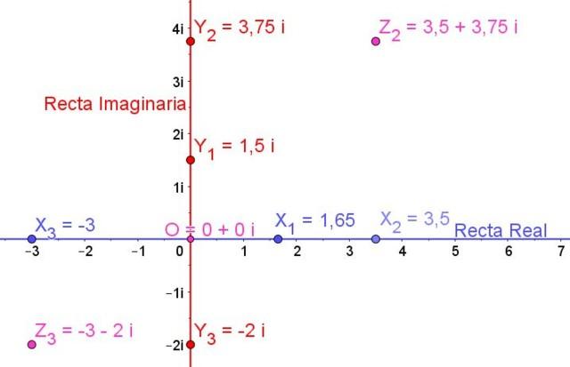 Números imaginários: propriedades, aplicações, exemplos 11