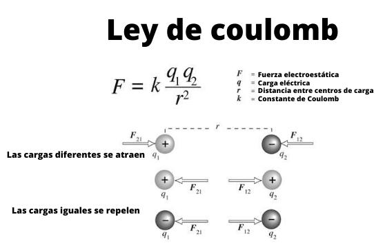 Lei de Coulomb: explicação, fórmula e unidades, exercícios, experimentos 12