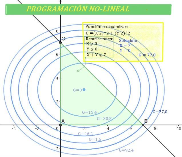 Programação não linear: métodos e exercícios