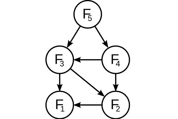Programação dinâmica: características, exemplo, vantagens, desvantagens