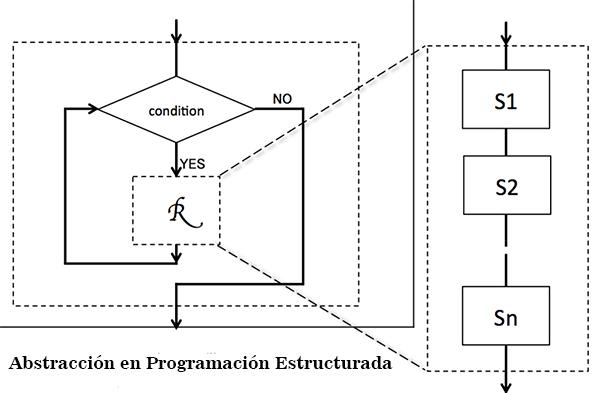 Programação estruturada: características, exemplos, vantagens, aplicações