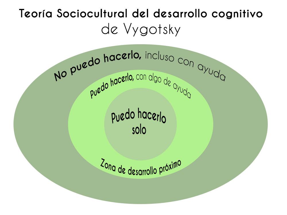 Teoria Sociocultural De Vygotsky Maestrovirtuale Com