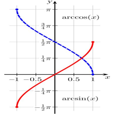 Funções trigonométricas inversas: valor, derivadas, exemplos, exercícios