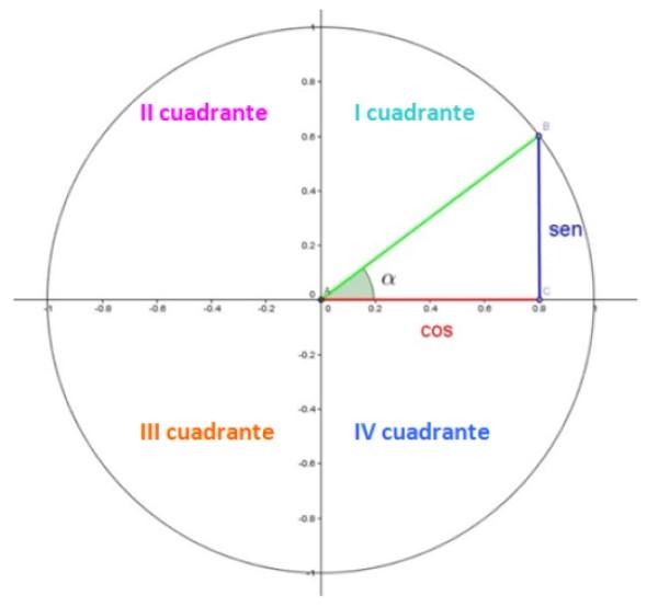 Círculo unitário: funções trigonométricas e aplicações 6