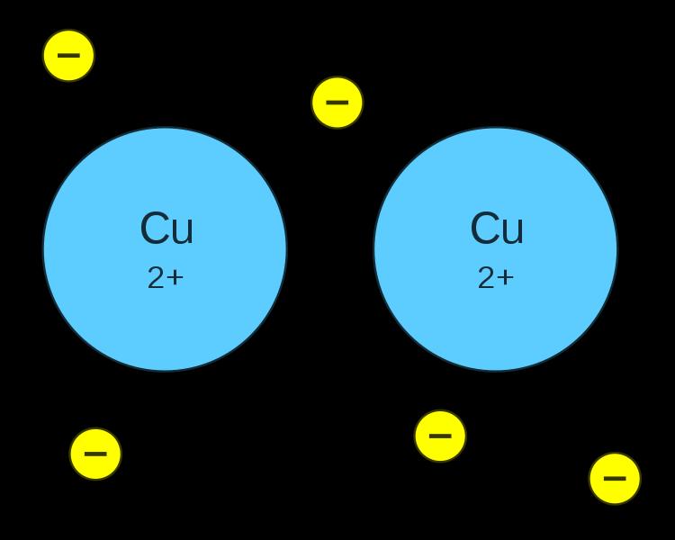 Ligação metálica: propriedades, como é formada e exemplos 2