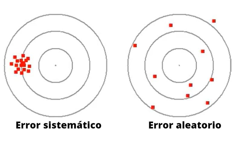 Erro aleatório: fórmula e equações, cálculo, exemplos, exercícios 9
