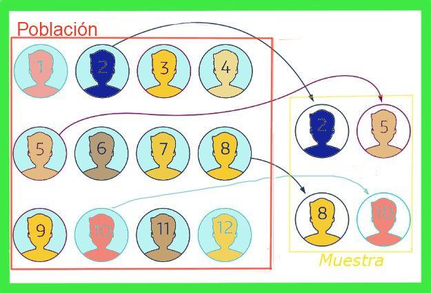 Erro de amostragem: fórmulas e equações, cálculo, exemplos
