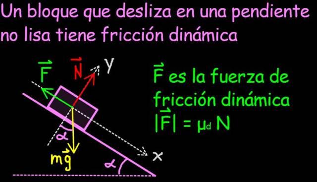 Atrito dinâmico ou cinético: coeficiente, exemplos, exercícios 5