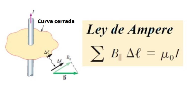 Lei de Ampère: fórmula e equações, prova, exercícios 11