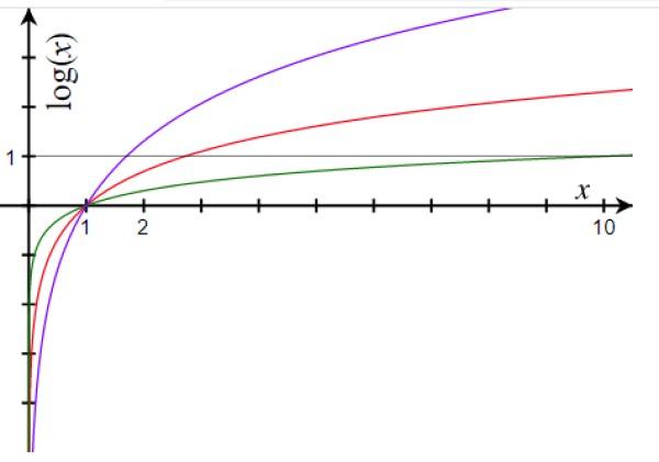 Função logarítmica: propriedades, exemplos, exercícios