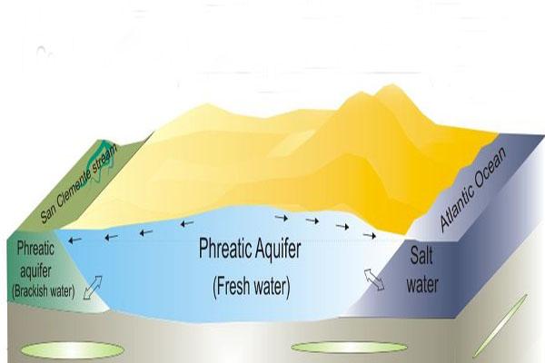 Tabelas de águas subterrâneas: características, como se formam, contaminação