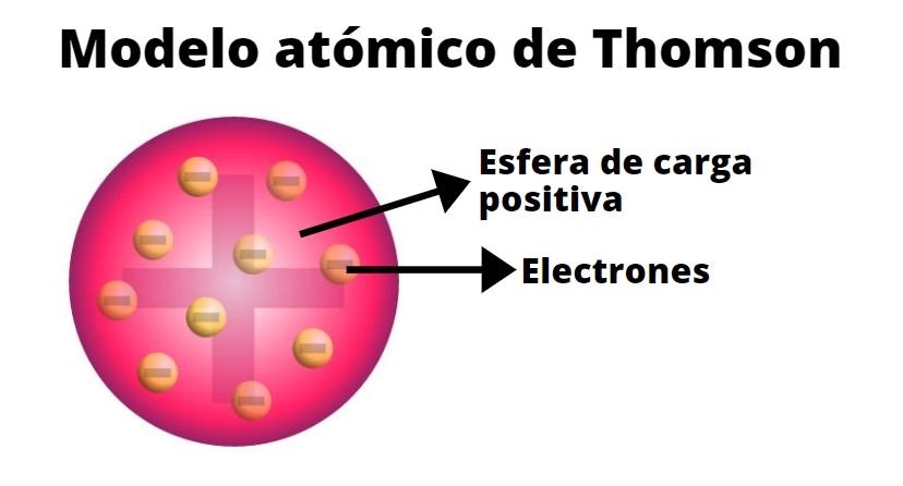 Modelo atômico de Thomson: características, postulados, partículas subatômicas