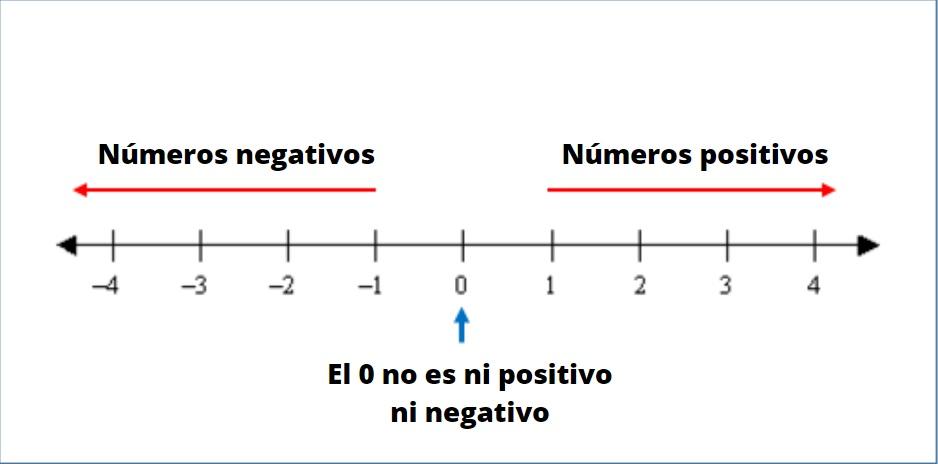 Números negativos: conceito, exemplos, operações