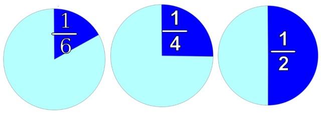 Números racionais: propriedades, exemplos e operações