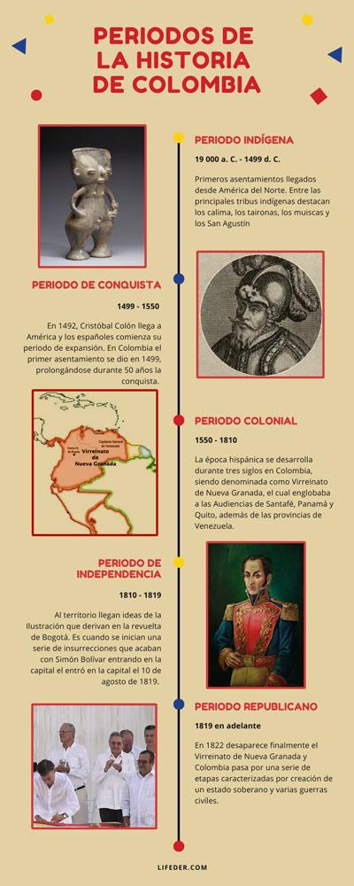 Períodos históricos da Colômbia (indígena - período republicano)