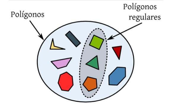Polígonos regulares: propriedades, elementos, ângulos, exemplos 10