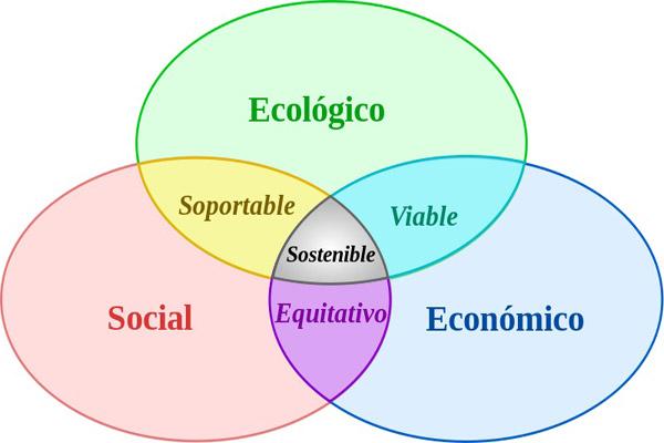 Processos ecoeficientes: características e exemplos
