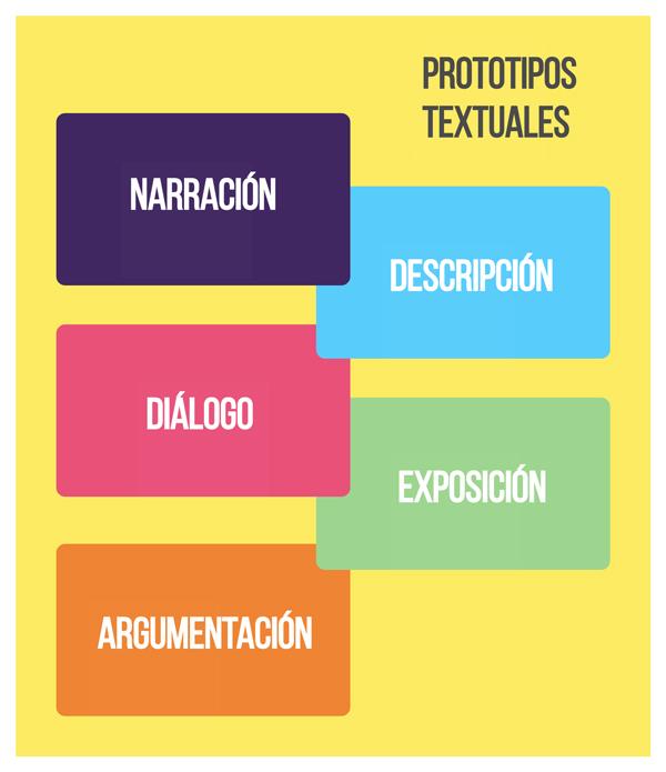 Protótipos textuais: elementos, tipos e exemplos