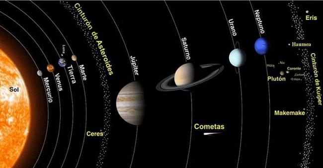Sistema solar: planetas, características, origem, evolução