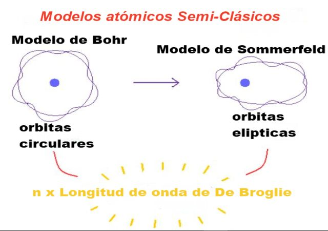 Modelo atômico de Sommerfeld: características, postulados, vantagens e desvantagens 8